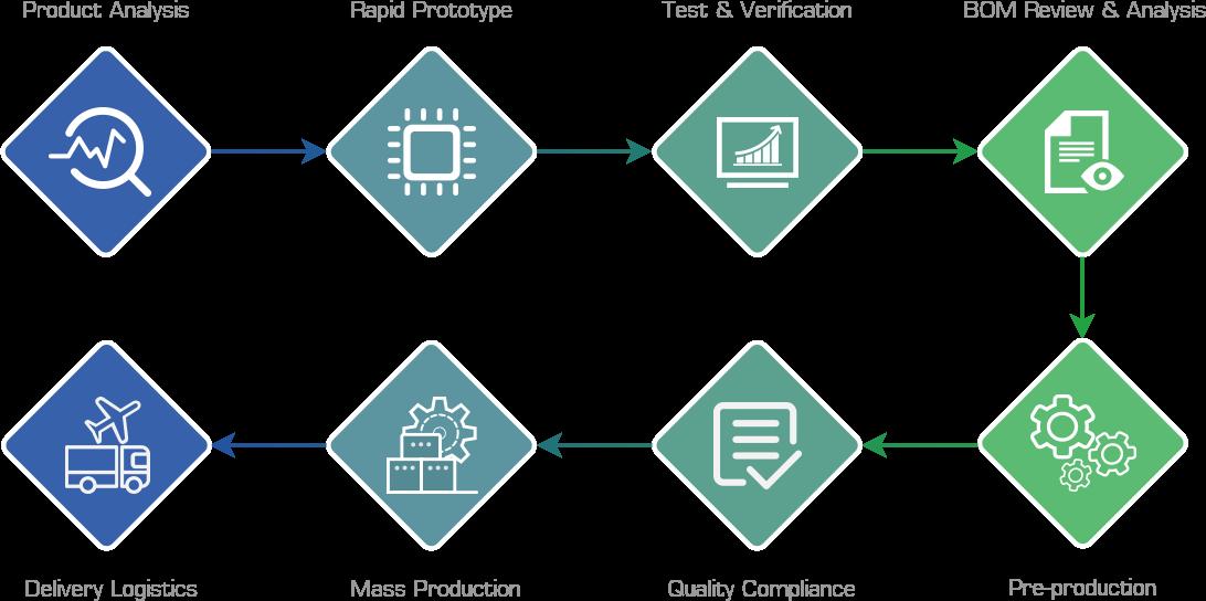 NPI service process