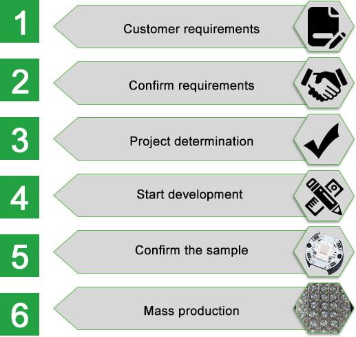 ODM项目流程