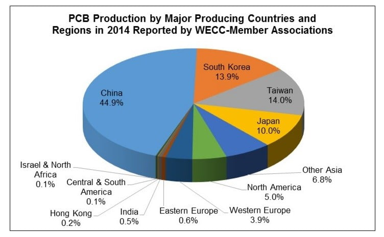 The major pcb production countries chart shows China is the major pcb and pcb assembly countries
