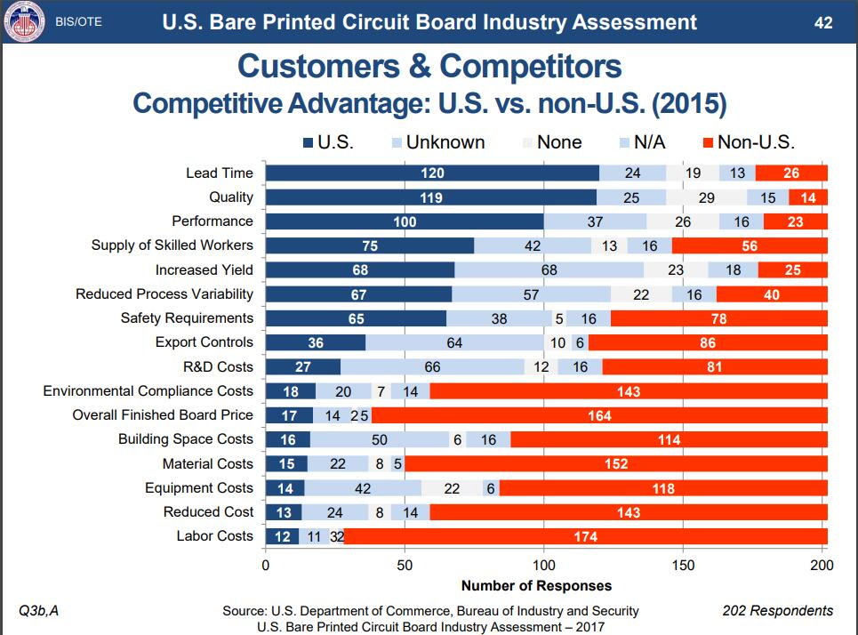The lead time and quality is the competitve adcantage of PCB U.S. vs. Non-U.S.
