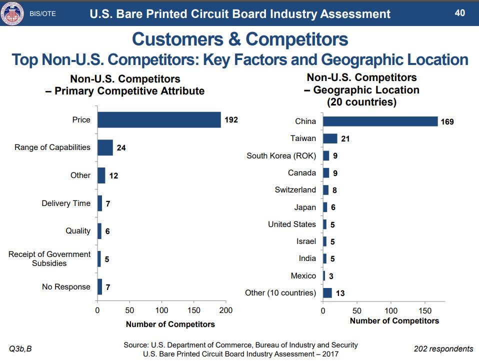 Key factors of top non-u.s. competitors indicates the price is the competitive of PCB manufacturer China