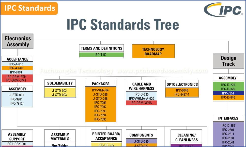 Standards of Printed circuit board design