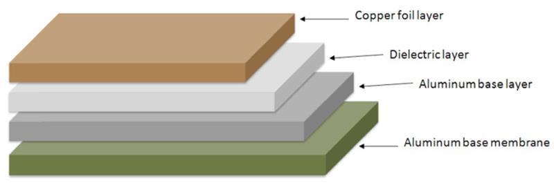 aluminum pcb structure