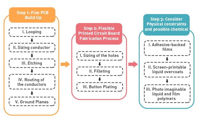 flex circuit manufacturing process