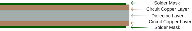 the structure of double sided pcb