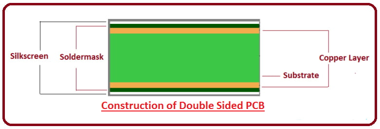 Double-Layer PCBs