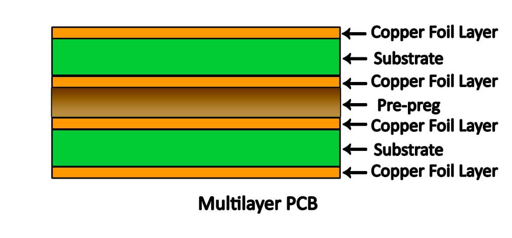Single-layer and Multi-layer Approach