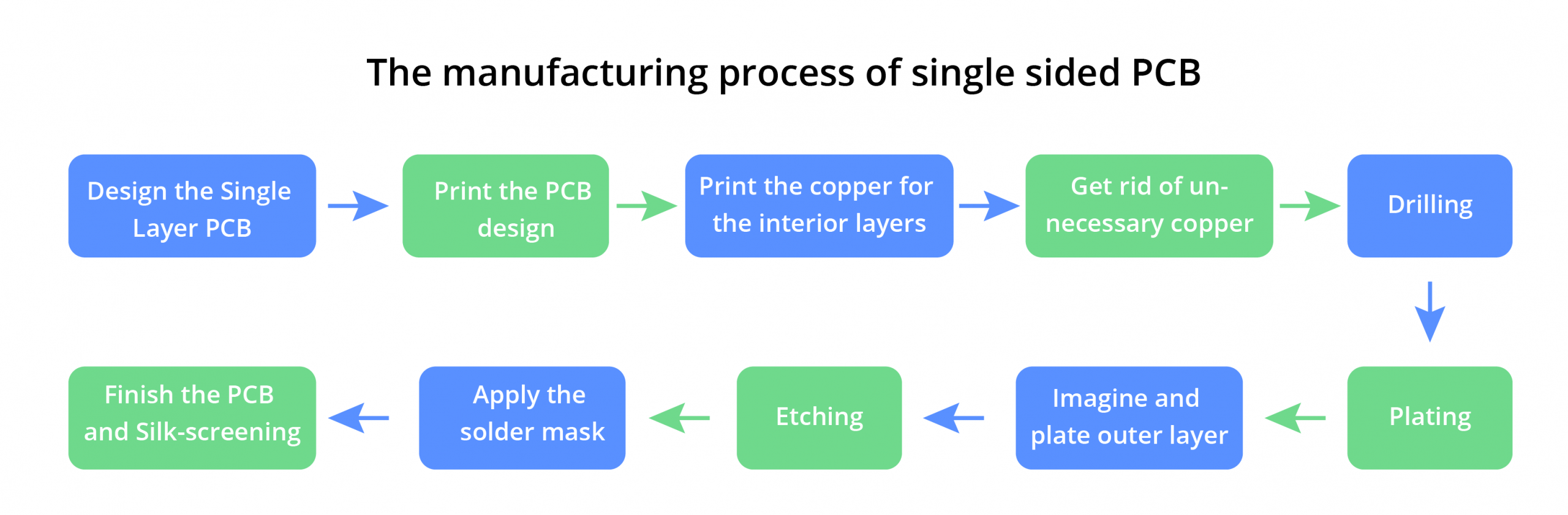 manufacturing process of single sided pcb