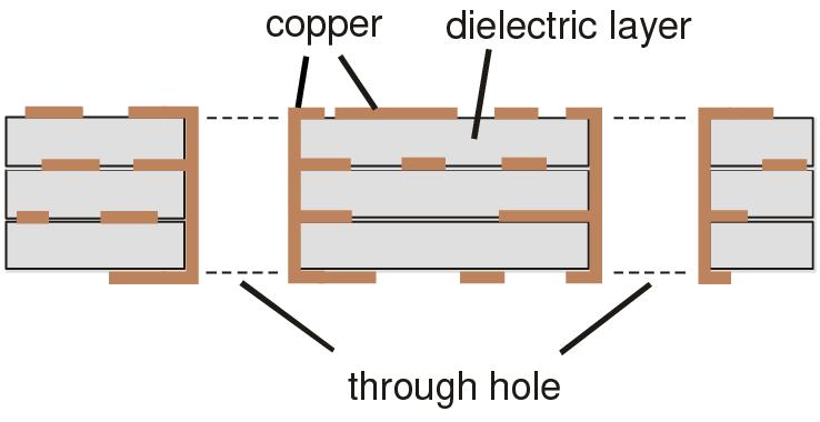 Through-Holes