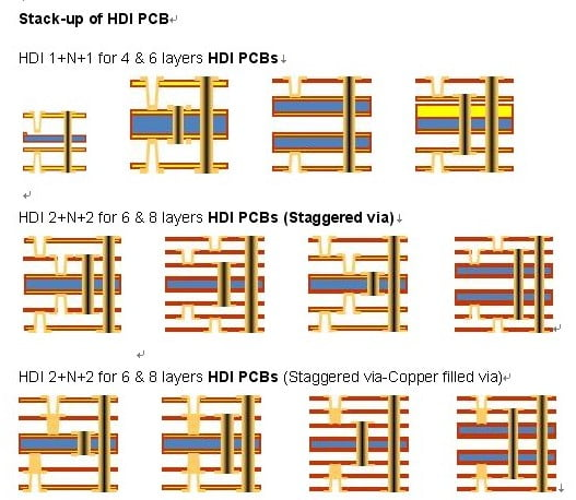 Different stack-ups for HDI PCB