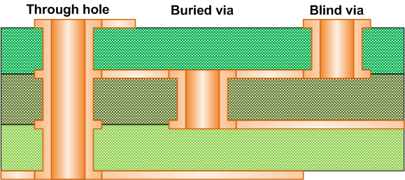components of microvia pcb
