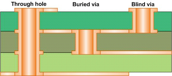 blind microvia